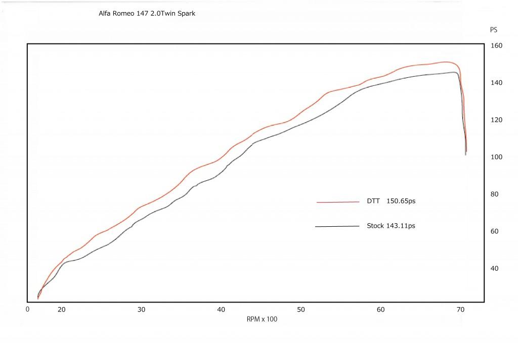 アルファロメオ147 2.0 グラフ